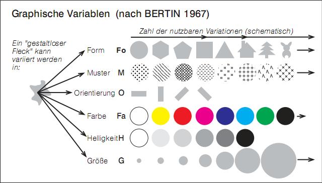 Graphische Variablen nach Bertin