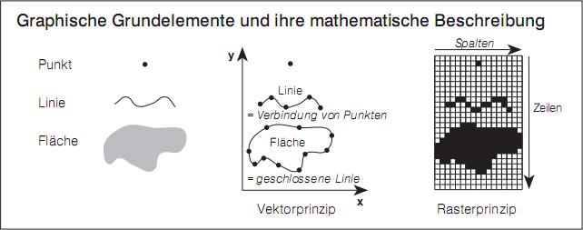 Graphische Grundelemente und ihre mathematische Beschreibung